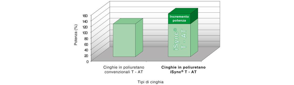Grafico incremento manicotti iSync Sit-Elatech